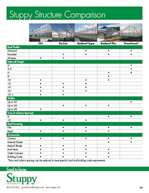 Greenhouse Structure Comparison